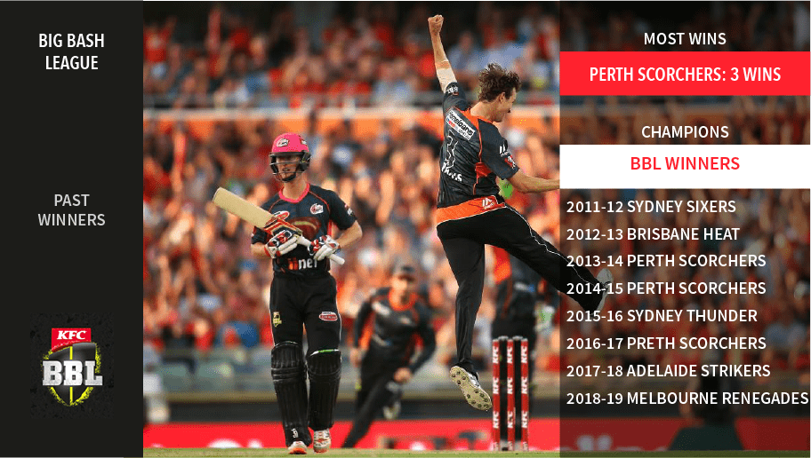 infographic showing past winners of the Big Bash League T20 tournament
