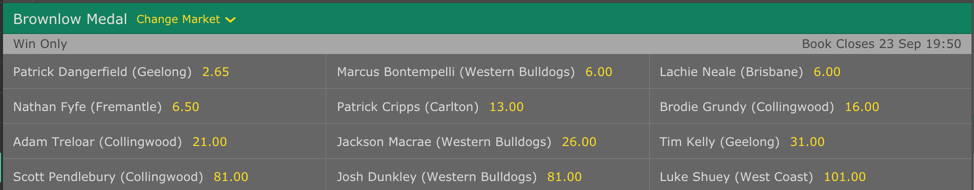 winners market for the 2019 Brownlow Medal
