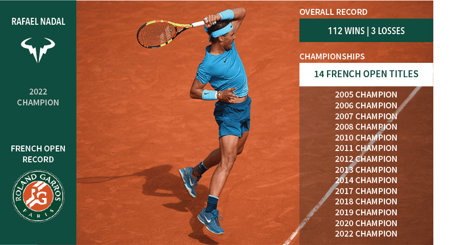 Nadal during his 2020 French Open campaign, where he won his 13th Championship and extended his win loss record at Roland Garros to 100 wins and 2 losses