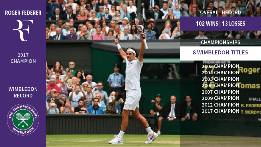 Federer celebrates his 2017 Wimbledon win, where he won his 8th title, his overall win loss record at the All England Club stands at 102 wins and 13 losses