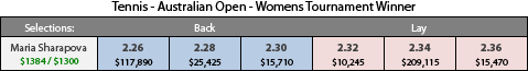 Example that shows how tradings bets on a betting exchange is possible. The image shows that if Sharapova wins the final, our bet will collect $1,384. If she loses the final, our bet will collect $1,300.