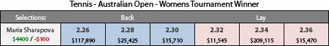 Example that shows how tradings bets on a betting exchange is possible. Maria Sharapova's to win the Australian Open during the event has come into $2.32.